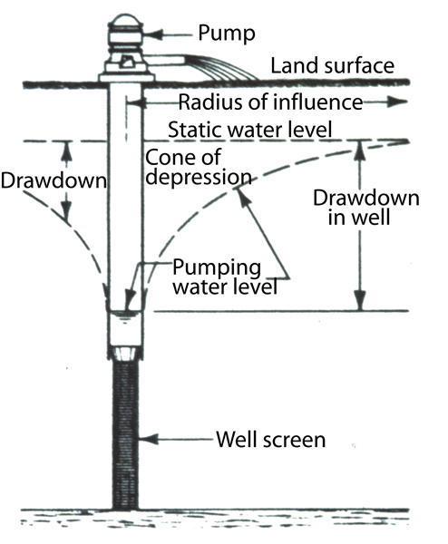 underground well pressure tank diagram  u2022 wiring and engine