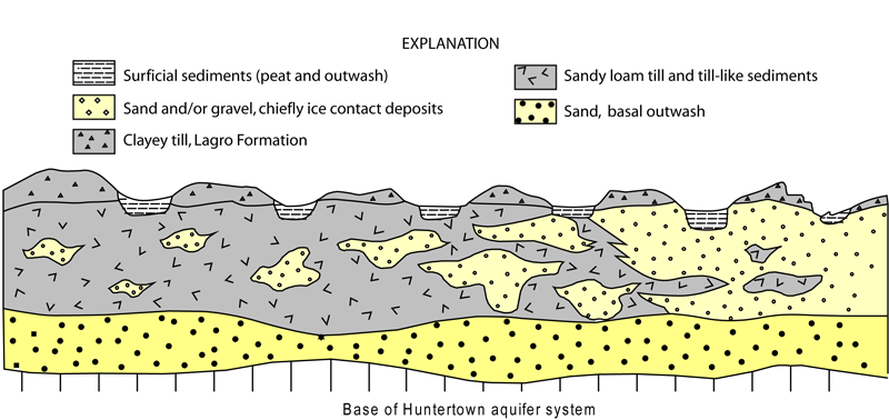 Figure 5. Cross Section Of The Huntertown Interlobate Region Showing How  Different Aquifer Geometries Affect The Sensitivity Of The Huntertown  Aquifer ...