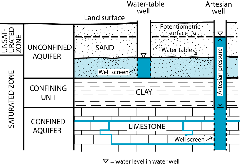 watertable1 water table elevation indiana geological & water survey