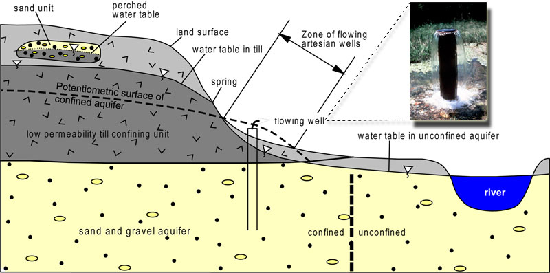 watertable3 water table elevation indiana geological & water survey