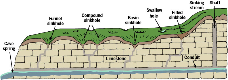 Solution features characteristic of karst terrains (Hasenmueller and Powell, 2005).