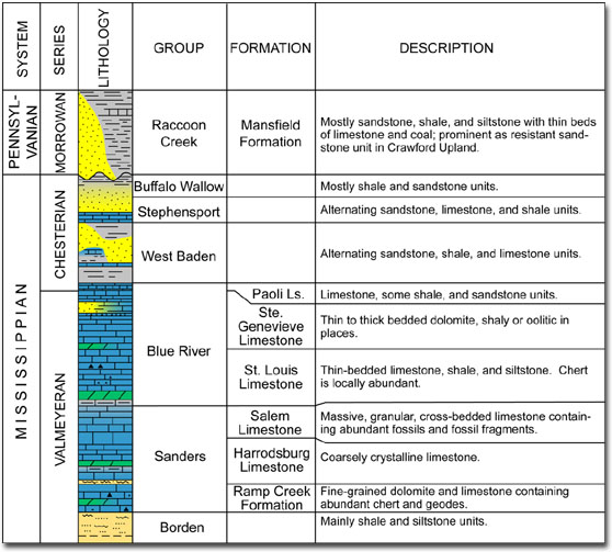 Chart showing descriptions of bedrock units in southern Indiana.