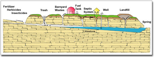 Cross section diagram showing how different surface contaminants reach ground water.