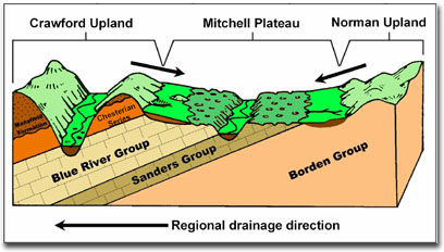Cross section diagram showing bedrock units underlying Crawford Upland, Mitchell Plateau, and Norman Upland.