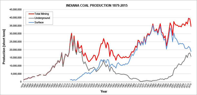 Coal Production Graph