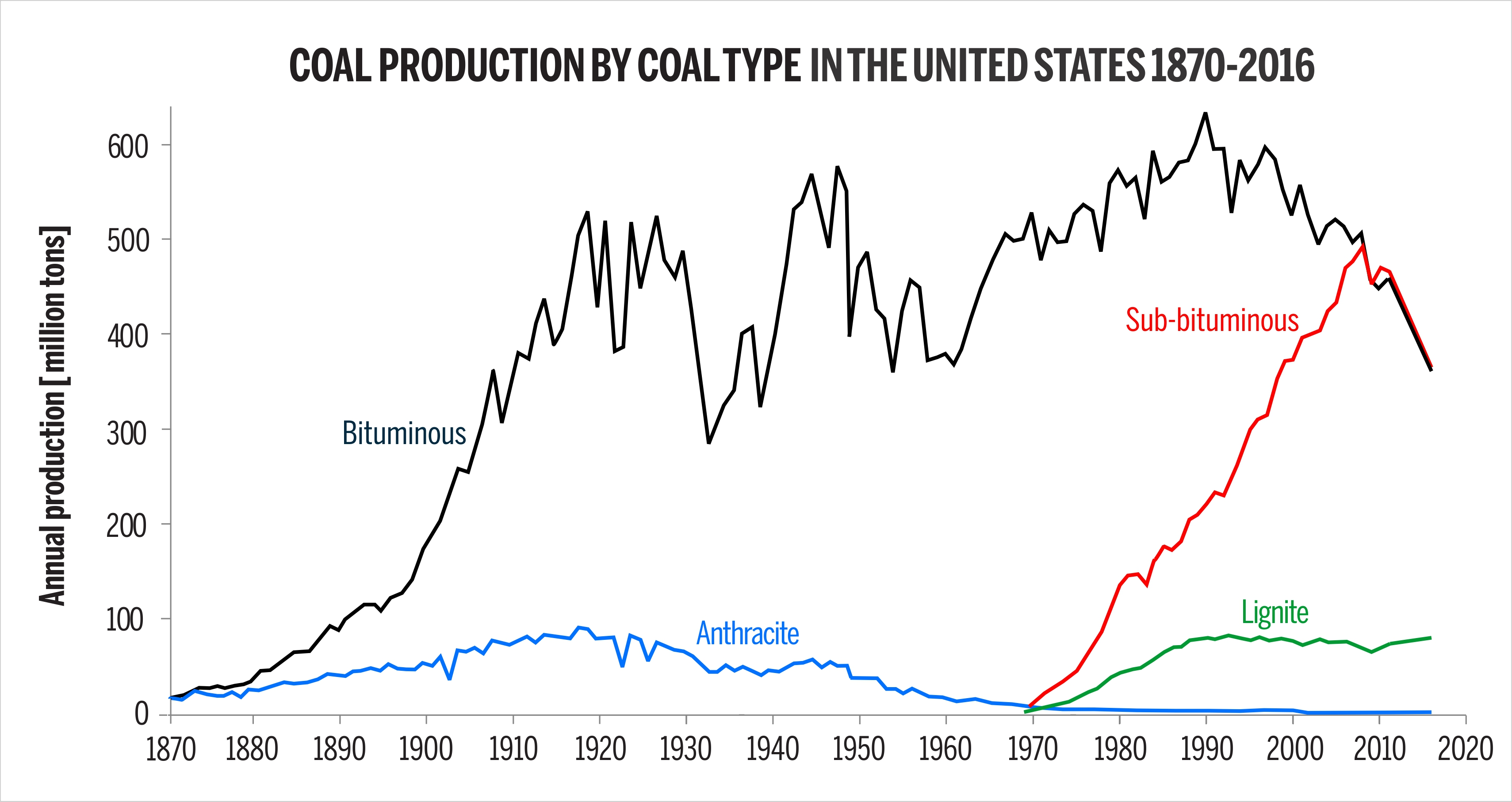 Coal production by coal type in the United States 1870-2016