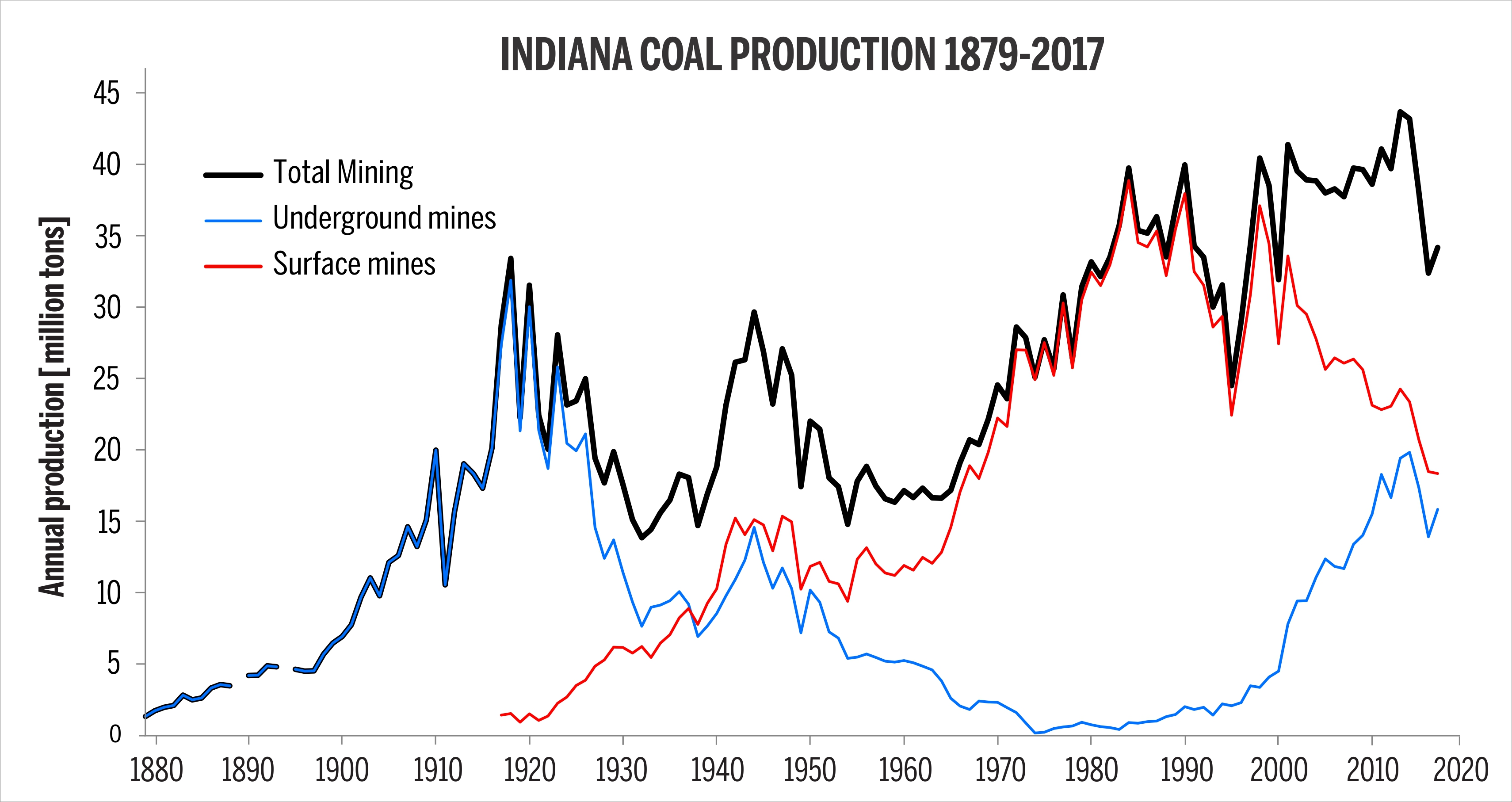 Indiana Coal Production 1879-2017