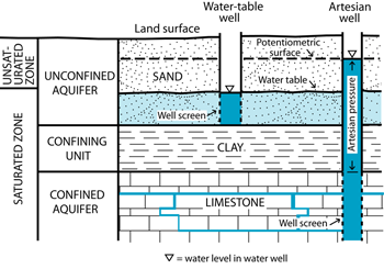 relationship between groundwater and aquifers in california