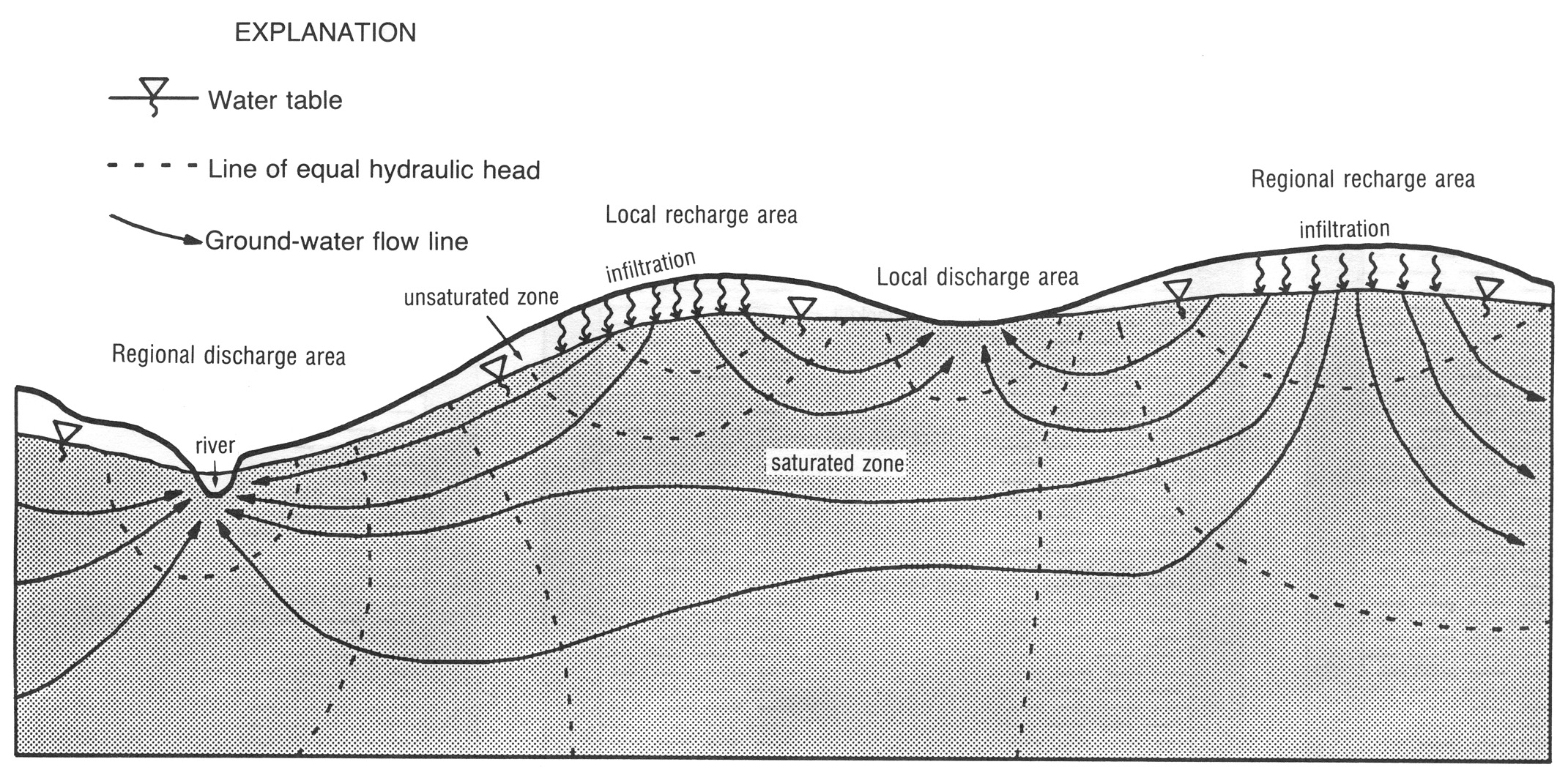 how to draw groundwater flow lines