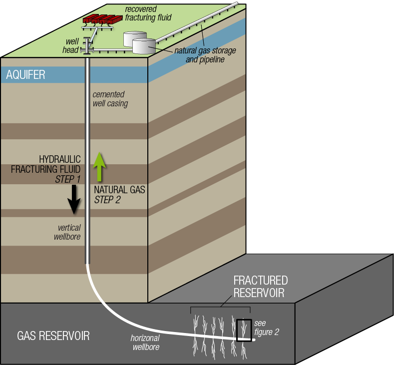 Schematic illustration of a hydraulic fracturing operation and horizontal well.