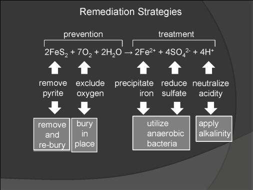 Figure 1. Generalized chemical reaction showing how iron, sulfate, and hydrogen ions are generated. Strategies for either preventing these chemical processes or treating their products are also shown.