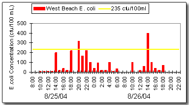 Measured E. coli at Indiana Dunes State Park Beach, West End Beach.
