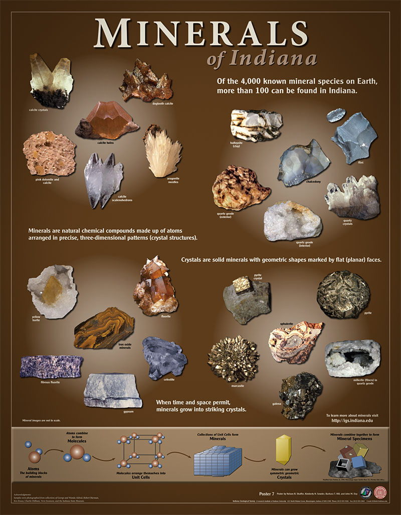 Minerals in Indiana Poster