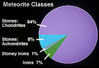 Image of pie chart showing distribution of meteorite classes..