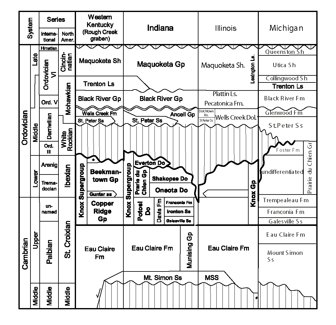 Figure 1. Regional stratigraphic correlations of the Cambrian and Ordovician systems. Do = Dolomite; Fm = Formation; Gp = Group; Ls = Limestone; mbr = informal member; MSS = Mt. Simon Sandstone; Sh = Shale; Ss = Sandstone; Ord. III = Ordovician III (modified from Greb et al., 2009).